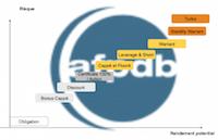 L'AFPDB met à jour sa classification des produits de Bourse